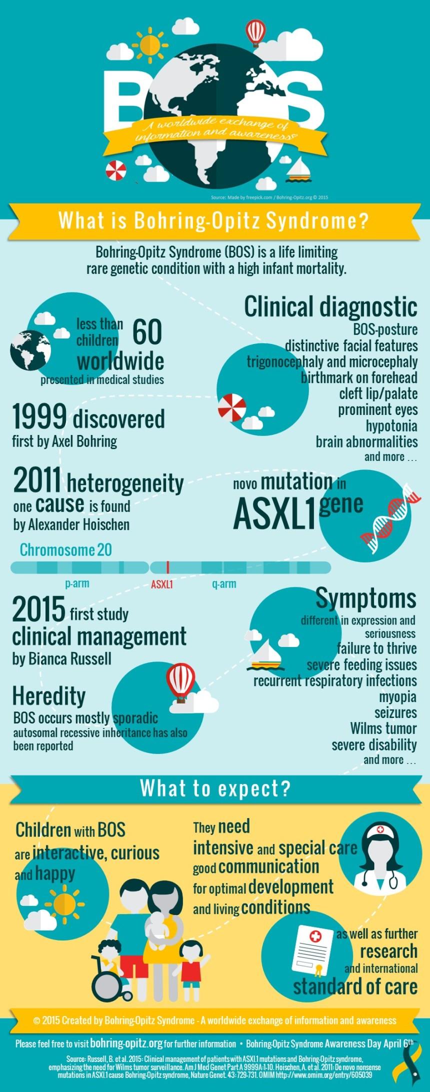 BOS infographic - en